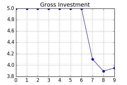 Figure: Fixed Investment in Simulation
