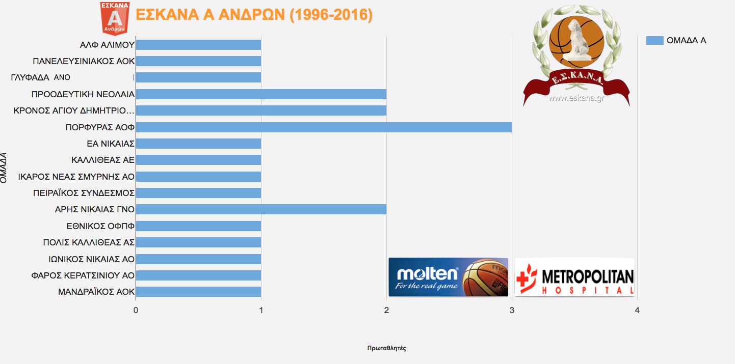 Α ΑΝΔΡΩΝ ΕΣΚΑΝΑ : Οι πρωταθλήτριες ομάδες (1996-2016). Ποιες ομάδες προηγούνται στην κατάκτηση πρωταθλημάτων