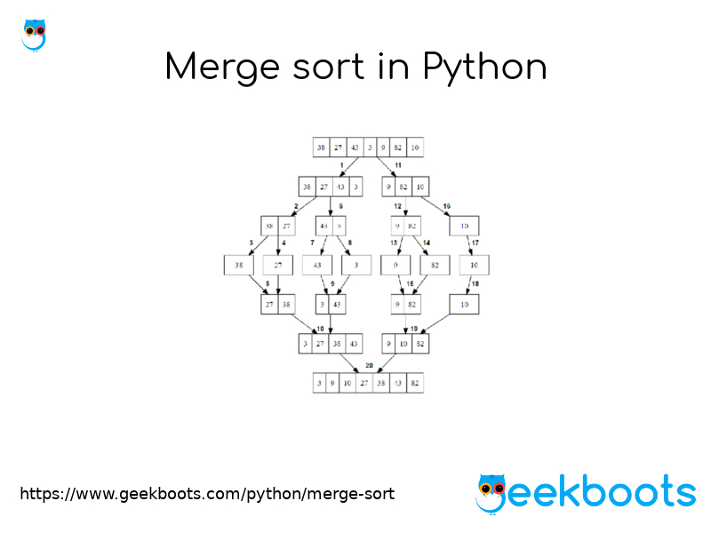 https://www.geekboots.com/python/merge-sort