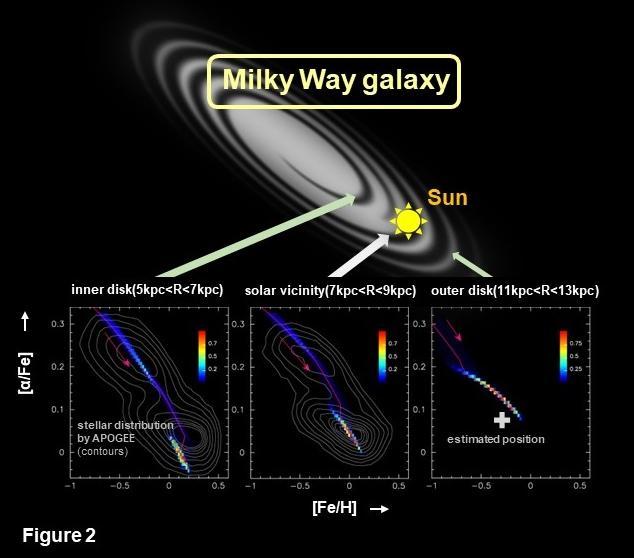 Stars memorize rebirth of our home galaxy