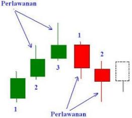 Candlestick PERLAWANAN