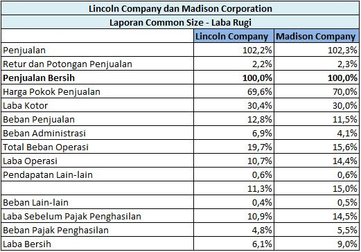Contoh Analisis Common Size Laporan Keuangan
