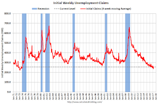 Weekly Initial Unemployment Claims decrease to 258,000