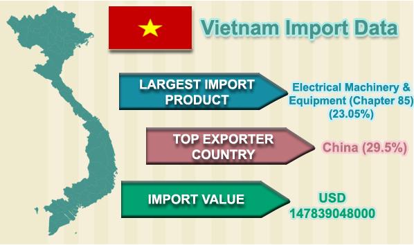 Export Genius: Vietnam Import Data - Trade Statistics of Vietnam Imports