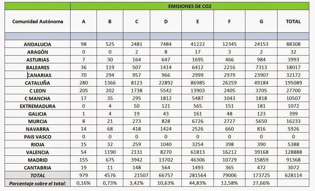 Certificado Energético: tabla de emisiones de CO2