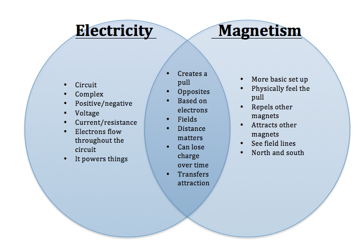 electricity vs magnetism venn diagram