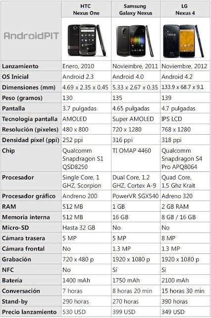 Con esta comparación queremos destacar 3 de los dispositivos Google que cambiaron el mercado y la situación de Android. De esta forma la tabla se limita al Nexus One, Galaxy Nexus y Nexus 4. Bonita estampa en la que apreciamos al Nexus 4 a la izquierda, el Nexus One en el medio y a la derecha el Galaxy Nexus. En un corto período de dos años, de 2010 a 2012, la evolución de los cuatro smartphones de Google ha sido todo un hito. Las tres compañías encargadas de fabricar la gama Nexus provienen de países asiáticos: HTC de Taiwán, Samsung
