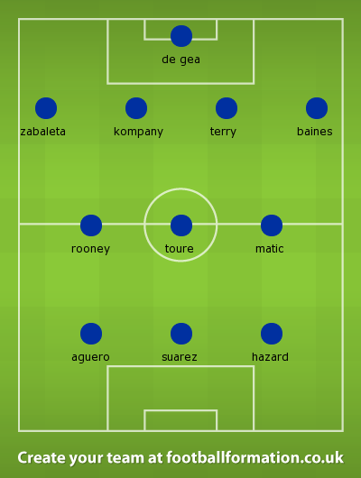 Premier League Eleven of 2014