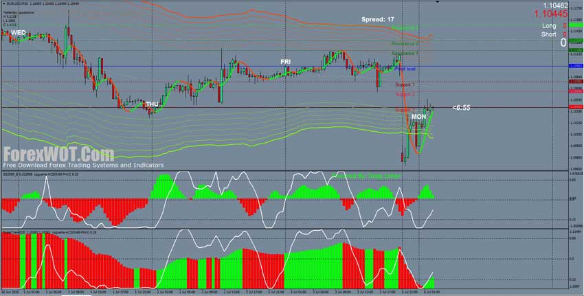 100 profit trading system