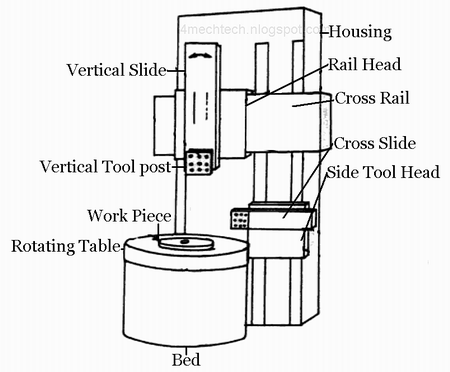 Mechanical Technology: Types of Boring Machine
