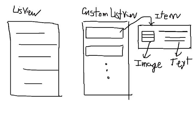 custom listview