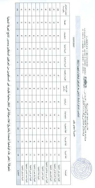 سيدي بنور:المناصب الشاغرة بعد الحركتين الوطنية و الجهوية 2017