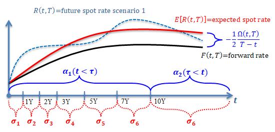 Hull-White Mean Reversion Volatility Parameter