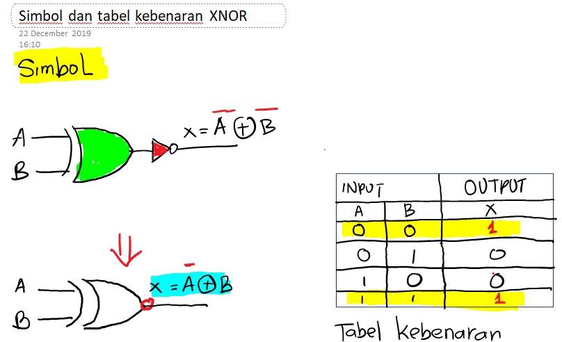 Gerbang logika dasar XNOR