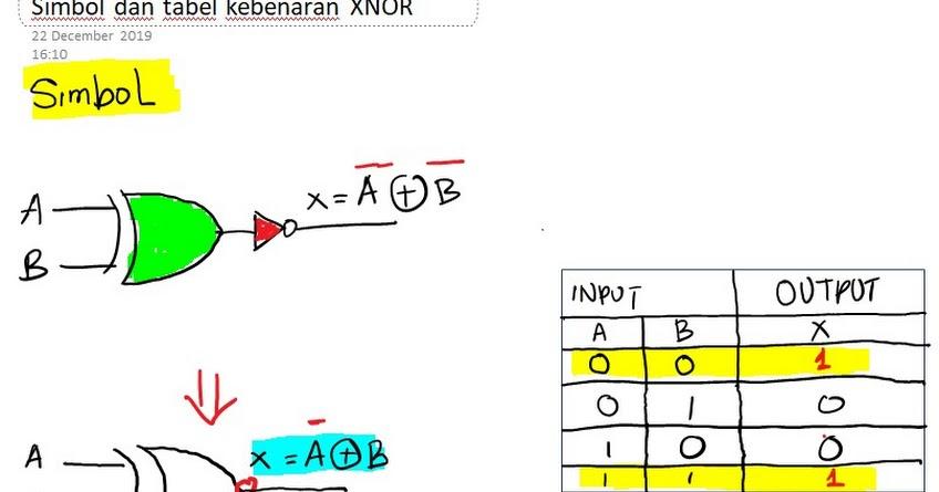 Simbol dan tabel kebenaran Gerbang logika kombinasi eXNOR