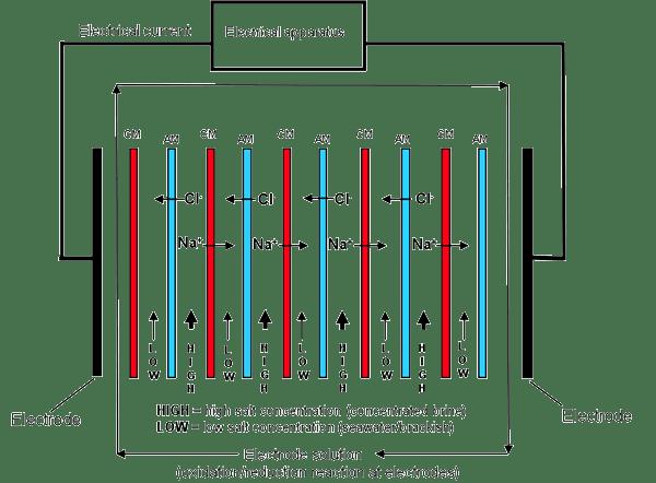 Reverse Electrodyalisis