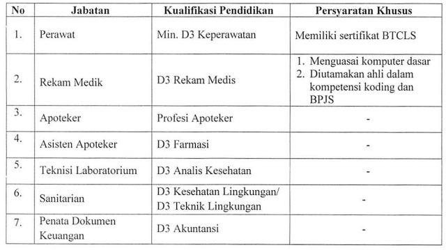 Lowongan Kerja Rumah Sakit Nasional Diponegoro Tahun 2019