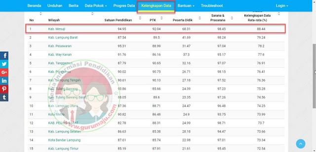 Mesuji Hebat !!, Kabupaten dengan Kelengkapan Data Teratas