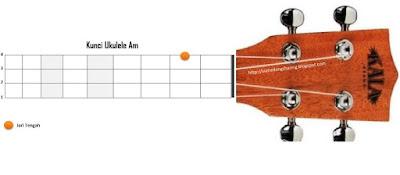 chord kunci am ukulele kentrung senar 4