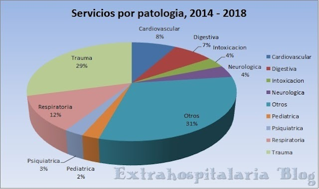 Estadística en las emergencias