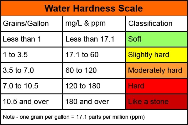 water hardness chart: What is hardness of water potential problem caused by hard