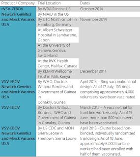 About the E bola vaccine