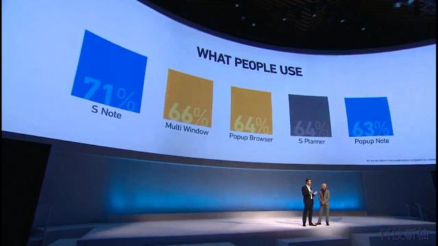 詳盡報導 SAMSUNG Galaxy Note 3、Note 10.1、 Galaxy Gear 發表會內容 Galaxy+Note+3+-09