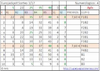 apuestas ganadoras para el eurojackpot