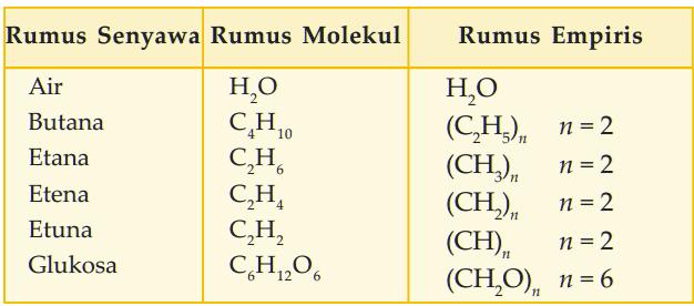 Tabel hubungan antara rumus empiris dan rumus molekul beberapa senyawa - Senyawa Biner dari Logam dan Nonlogam