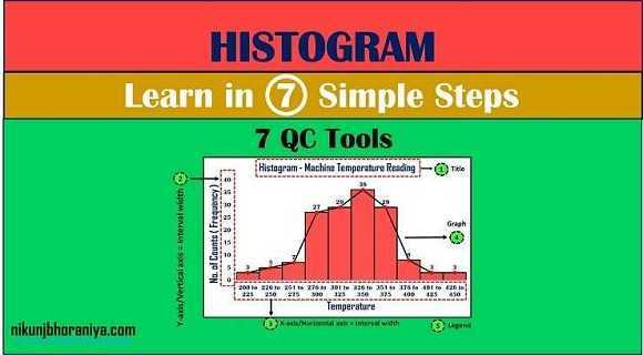 Histogram | Histogram Chart | What is Histogram in 7 QC Tools?
