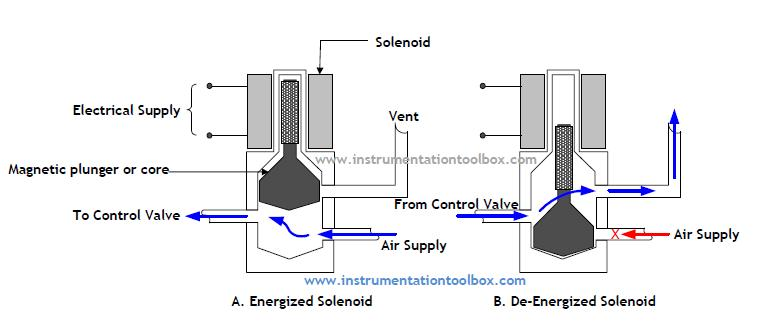 how a solenoid valve works