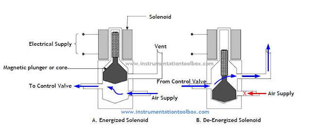 How a Solenoid Valve Works ~ Learning Instrumentation And