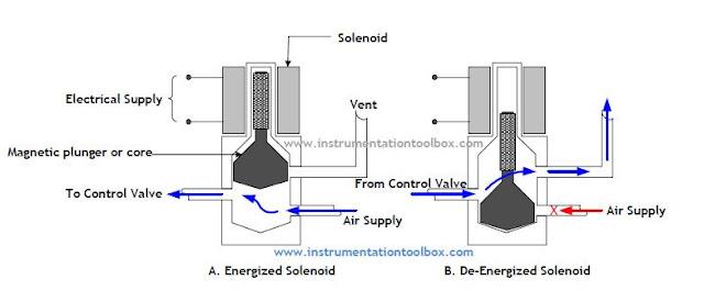 12v dc relay working principle