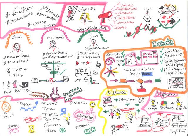 #estoyenlasredes, #hoaprencjoenxarxa, #sócalesxarxes, #VisualMooc, estoyenlasredes, Ho aprenc Jo, hoaprencjo, proyectos en visual thinking educativo, trazos, Sketchnoting