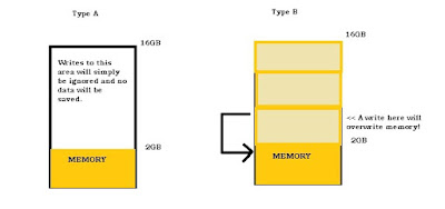 Depiction of the 2 Corrupting strategies fake memory uses with overflow data