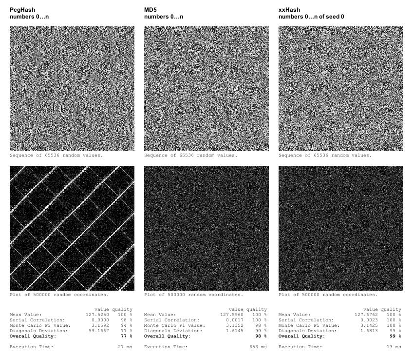 Comparison of Random Hash Functions