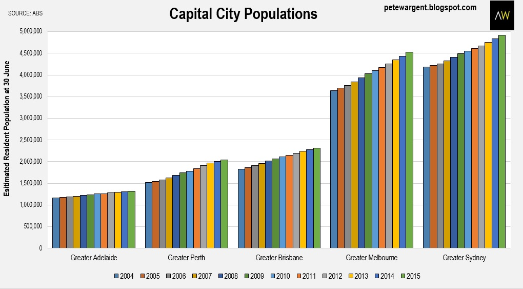an analysis of the trend of population growth and its possible solutions The limits to growth: rapid population growth it is possible to alter these growth trends and to establish a condition of ecological and economic.