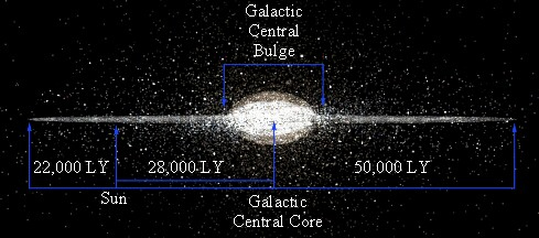 The AC is On: The Milky Way and Beyond