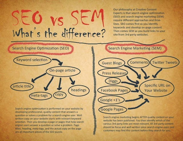 what is difference between Search Engine Optimization, Search Engine Marketing