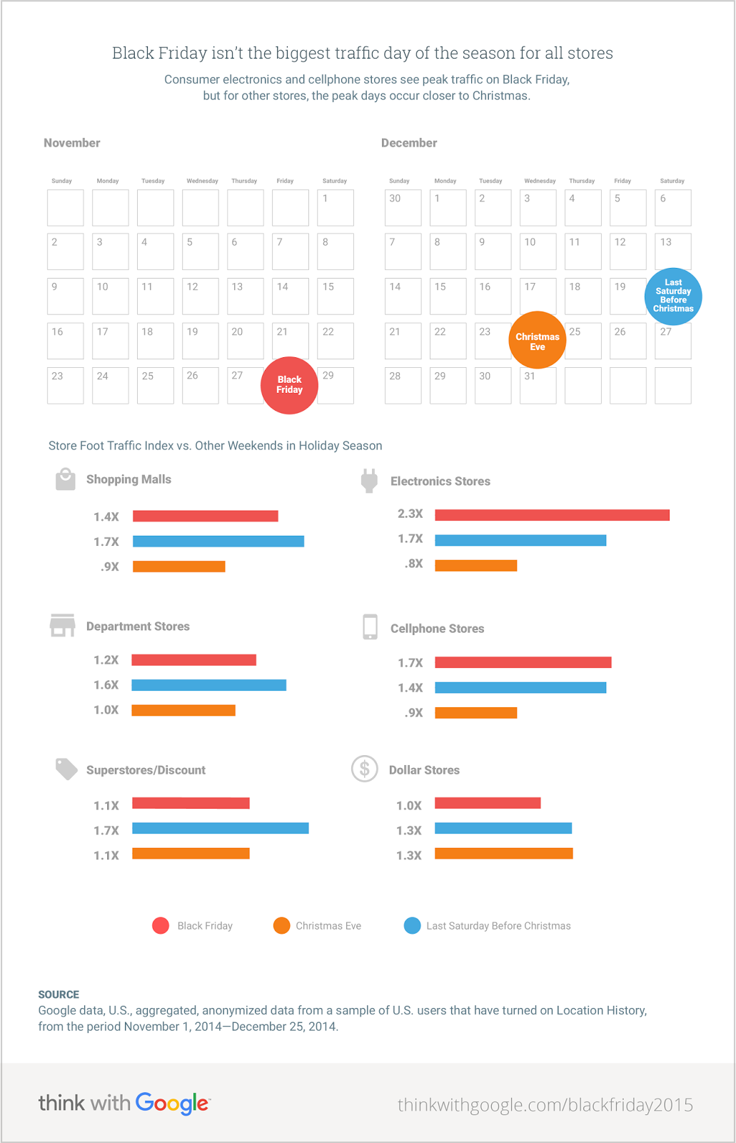Inside AdWords: How to win on Black Friday: insights into store ...