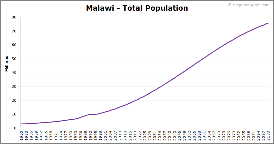 Malawi  Total Population Trend
