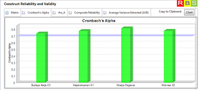 Croanbach's Alpha