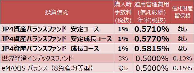 JP4資産バランスファンド、世界経済インデックスファンド、eMAXIS バランス(8資産均等型)の運用管理費用等