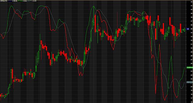 Bull Bear Trend Line RSI Crossover System
