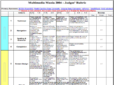 An Excellent Rubric To Assess Students Multimedia Projects