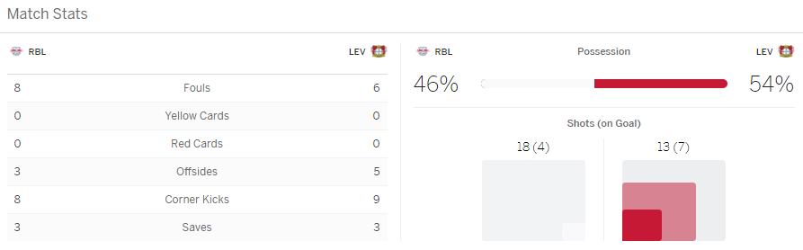 แทงบอล ไฮไลท์ เหตุการณ์การแข่งขันระหว่าง ไลป์ซิก vs เลเวอร์คูเซ่น