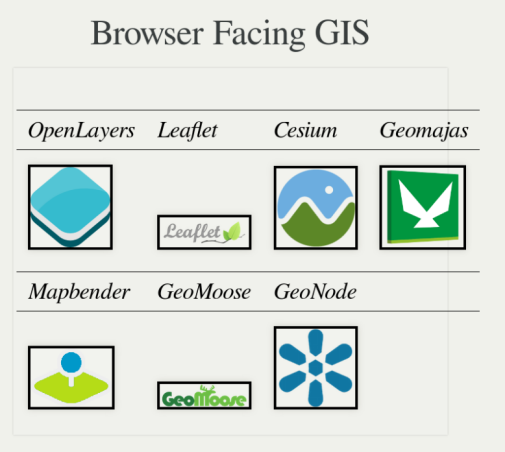 Browser Facing GIS