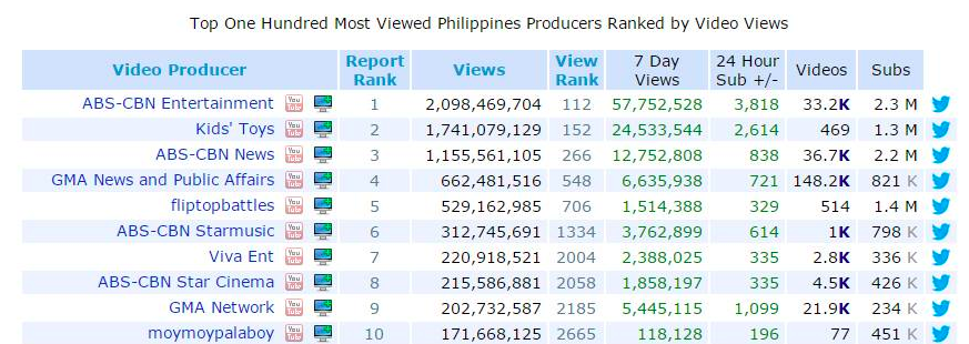 Abs Cbn Dominates Top 10 Most Viewed Websites In The Philippines The Summit Express