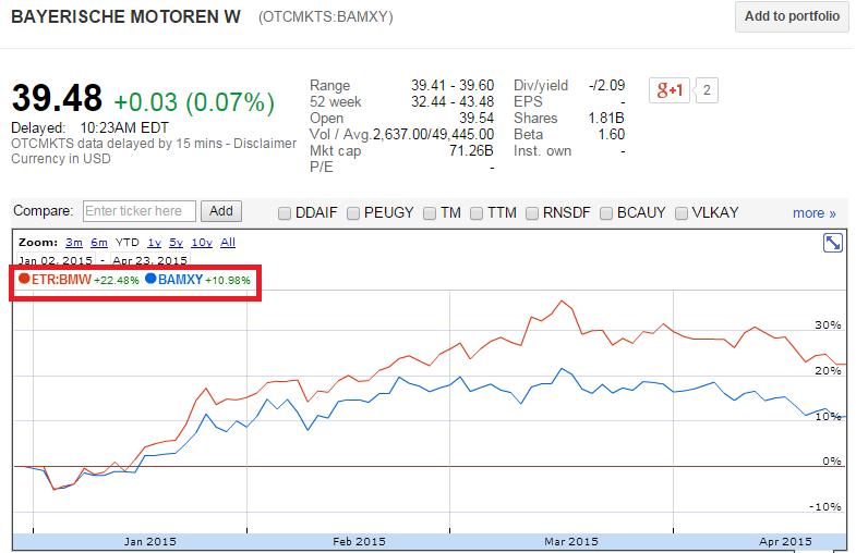 美股夢想家: 投資美股ADR的風險分析