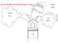 Pengertian Dasar Teknik Sistem Bahan Bakar Otomotif